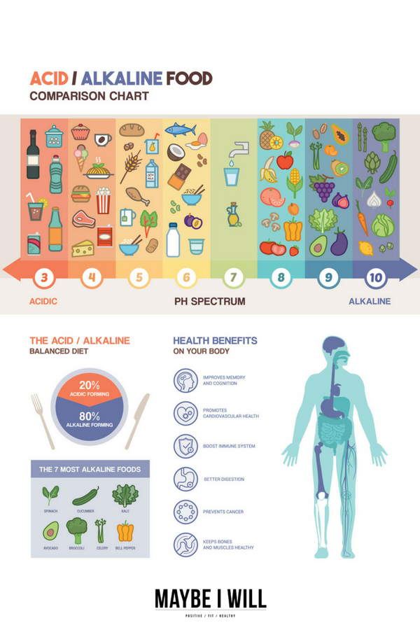 Acidic vs Alkaline - Knowing how to keeping your body in an alkaline state may be the answer to better health and overall wellness